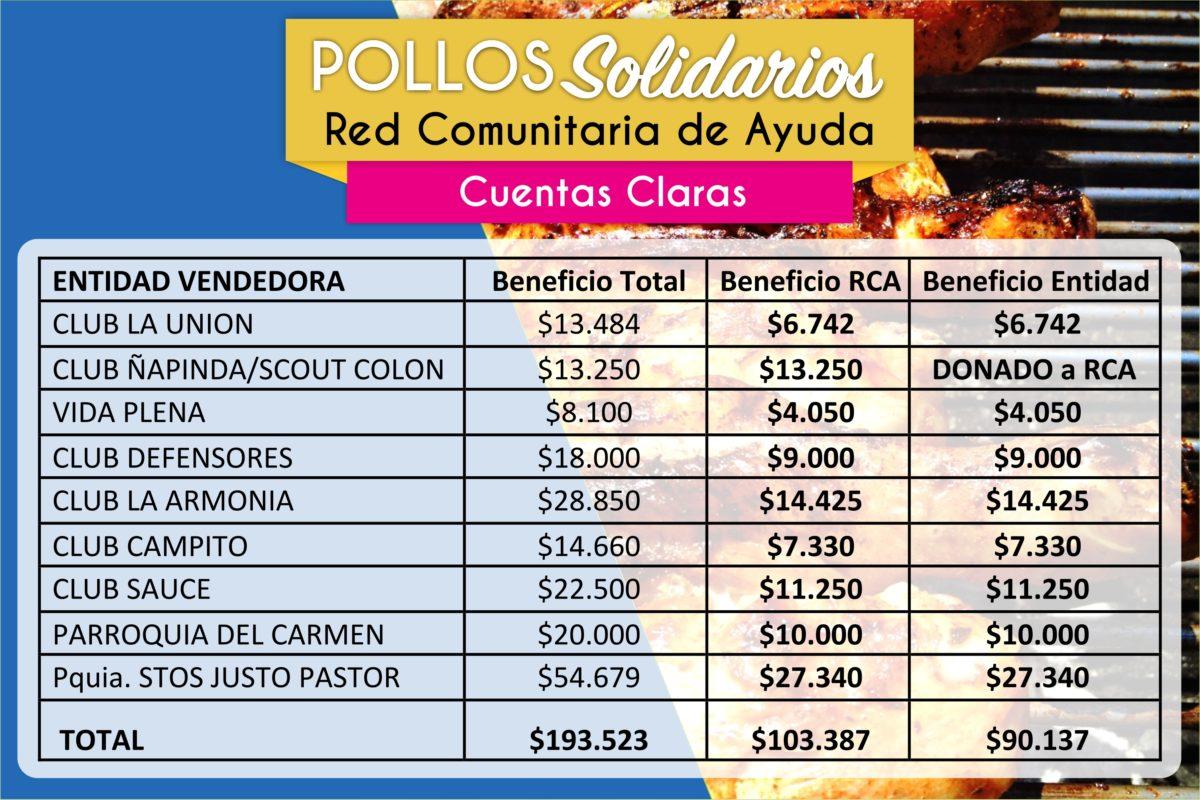 """Presentan resultados finales del evento """"Pollos Solidarios"""""""
